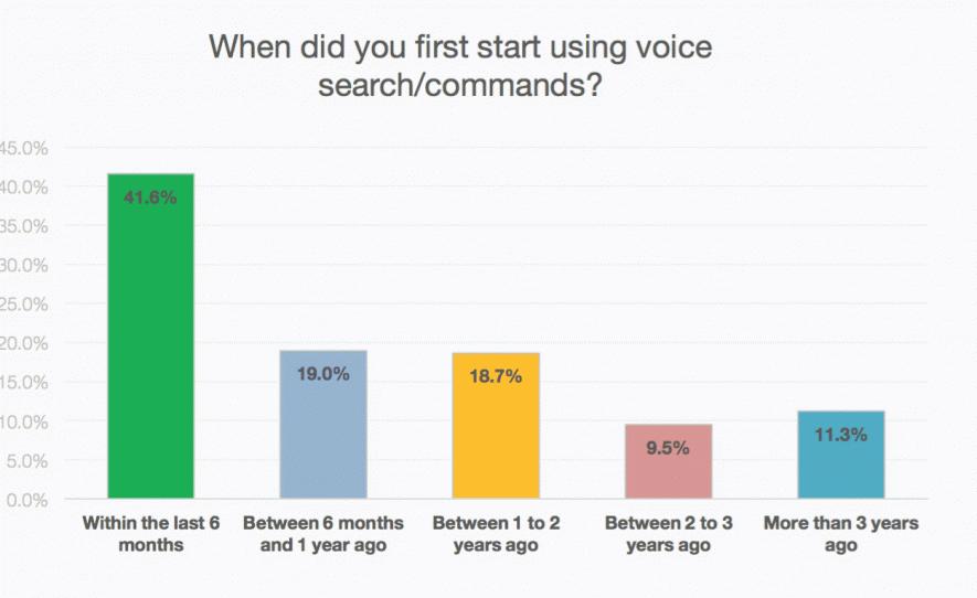 Creciemiento en % de búsquedas y mensajes por voz