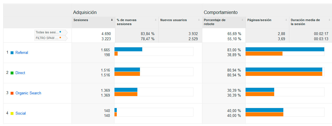 visitas falsas analytics